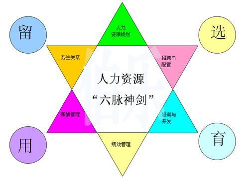 人力资源管理六大模块基本知识